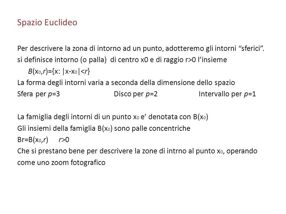 Spazio Euclideo Per descrivere la zona di intorno ad un punto, adotteremo gli intorni sferici .