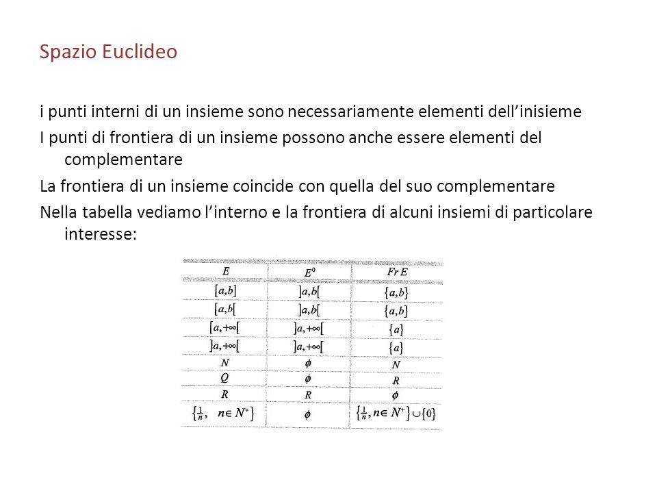 Spazio Euclideoi punti interni di un insieme sono necessariamente elementi dell'inisieme.