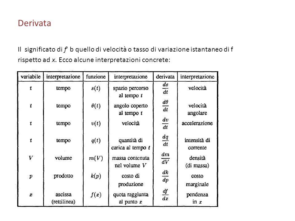 Derivata Il significato di f b quello di velocità o tasso di variazione istantaneo di f.