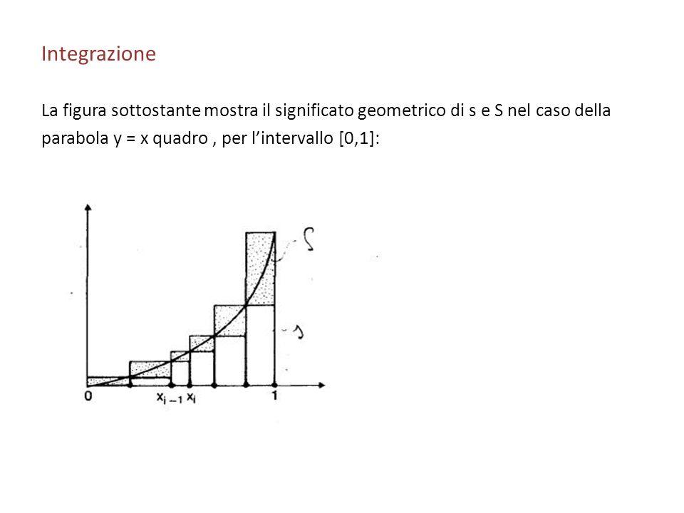 Integrazione La figura sottostante mostra il significato geometrico di s e S nel caso della.