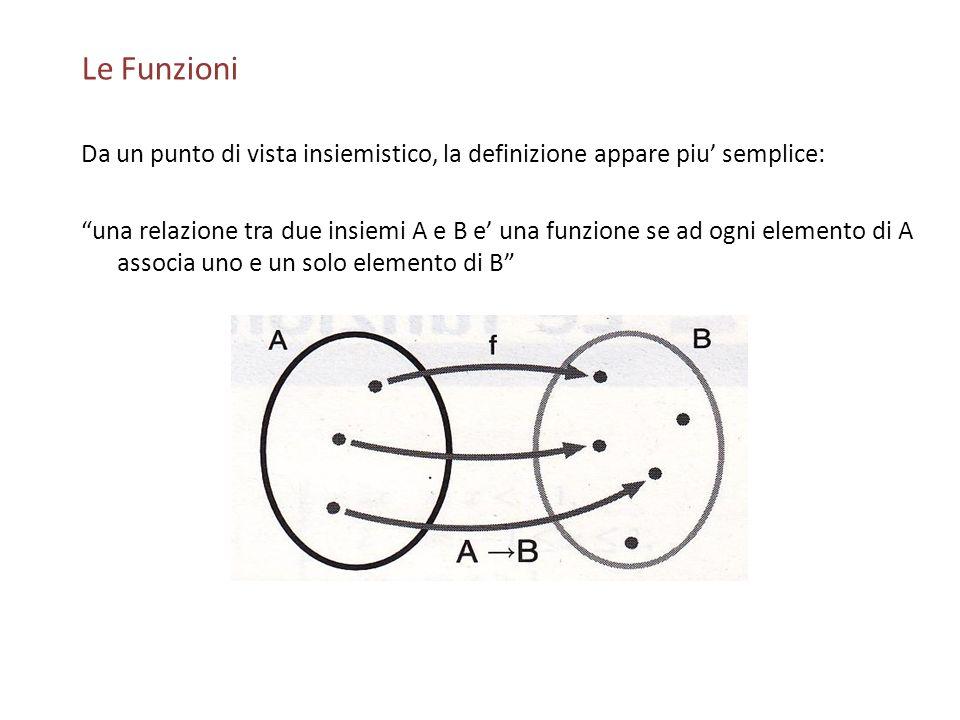Le Funzioni Da un punto di vista insiemistico, la definizione appare piu' semplice: