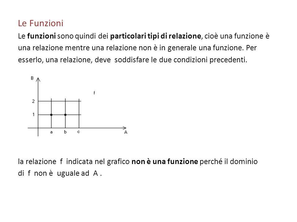 Le FunzioniLe funzioni sono quindi dei particolari tipi di relazione, cioè una funzione è.