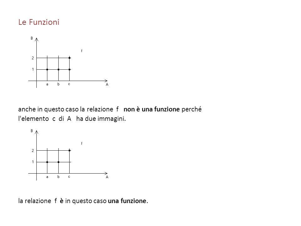 Le Funzionianche in questo caso la relazione f non è una funzione perché. l elemento c di A ha due immagini.
