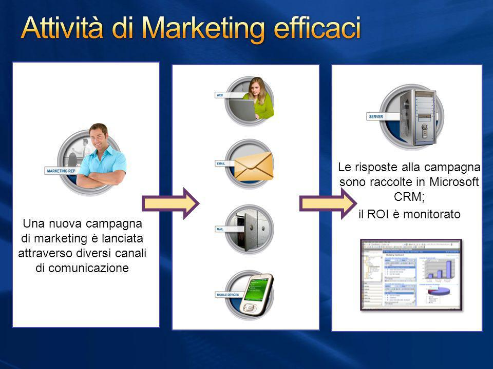 Attività di Marketing efficaci