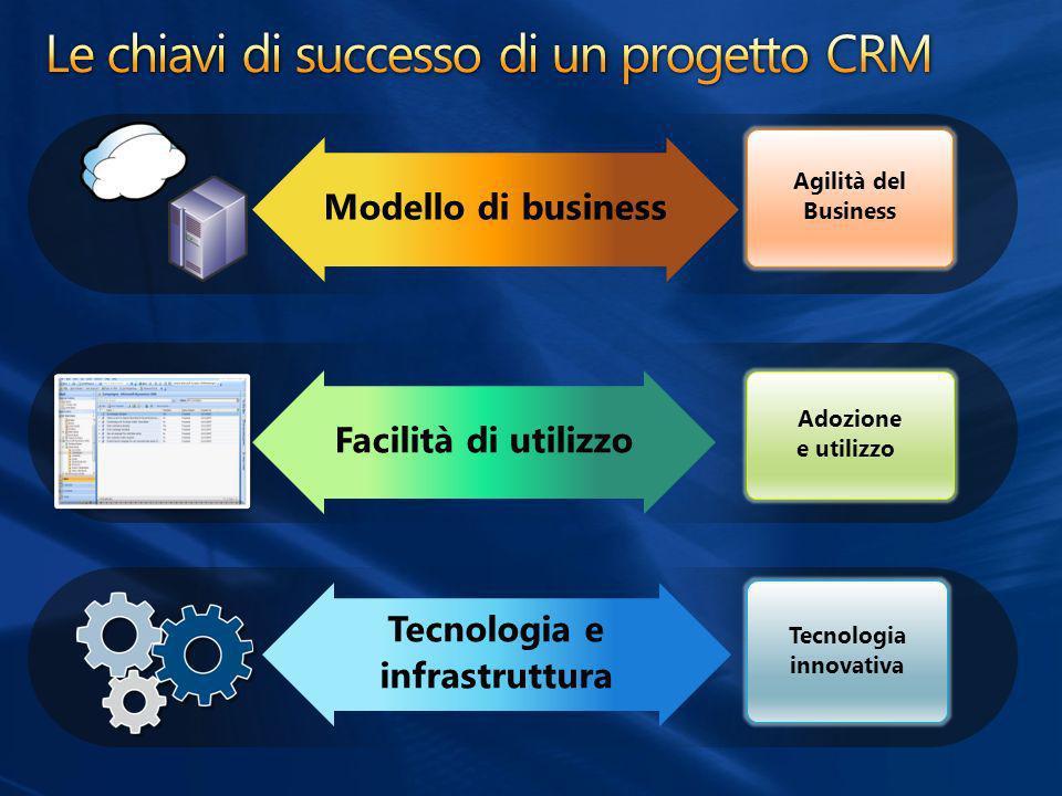 Le chiavi di successo di un progetto CRM