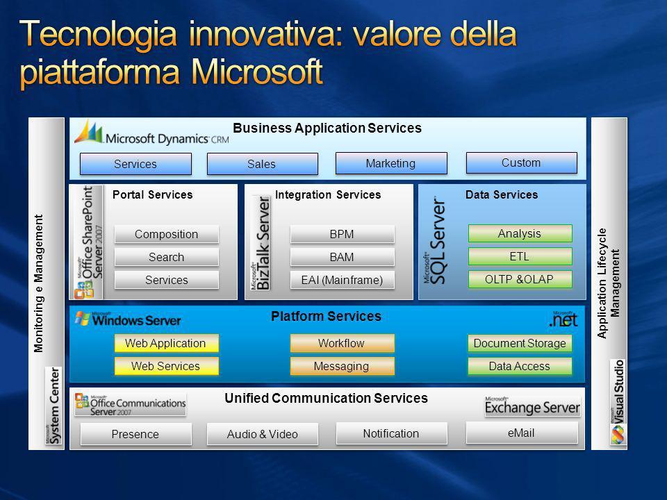 Tecnologia innovativa: valore della piattaforma Microsoft