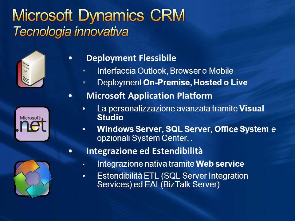 Microsoft Dynamics CRM Tecnologia innovativa