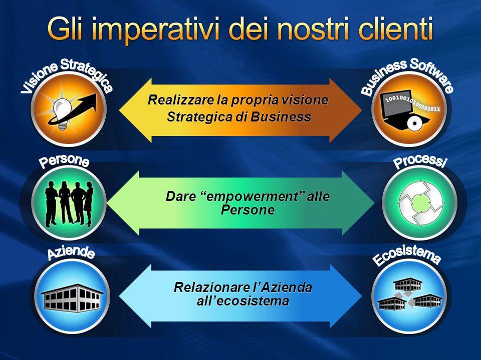 Gli imperativi dei nostri clienti