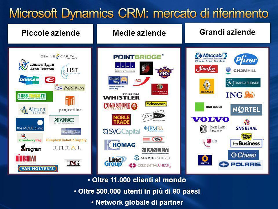 Microsoft Dynamics CRM: mercato di riferimento