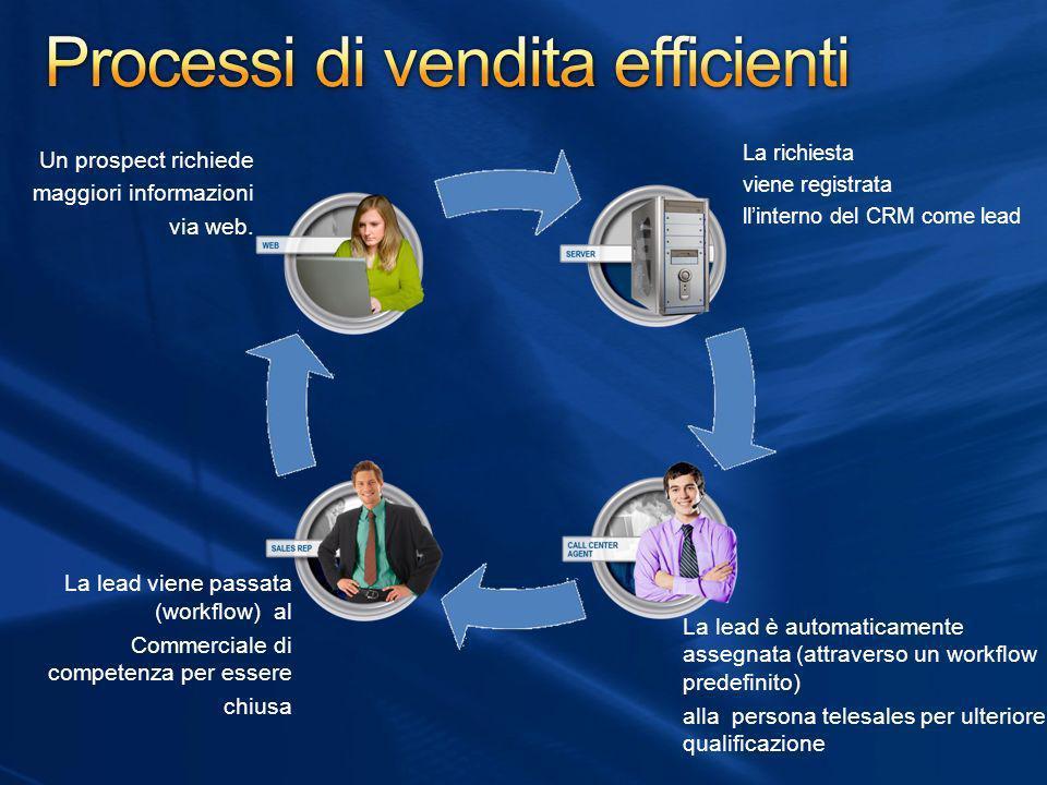 Processi di vendita efficienti