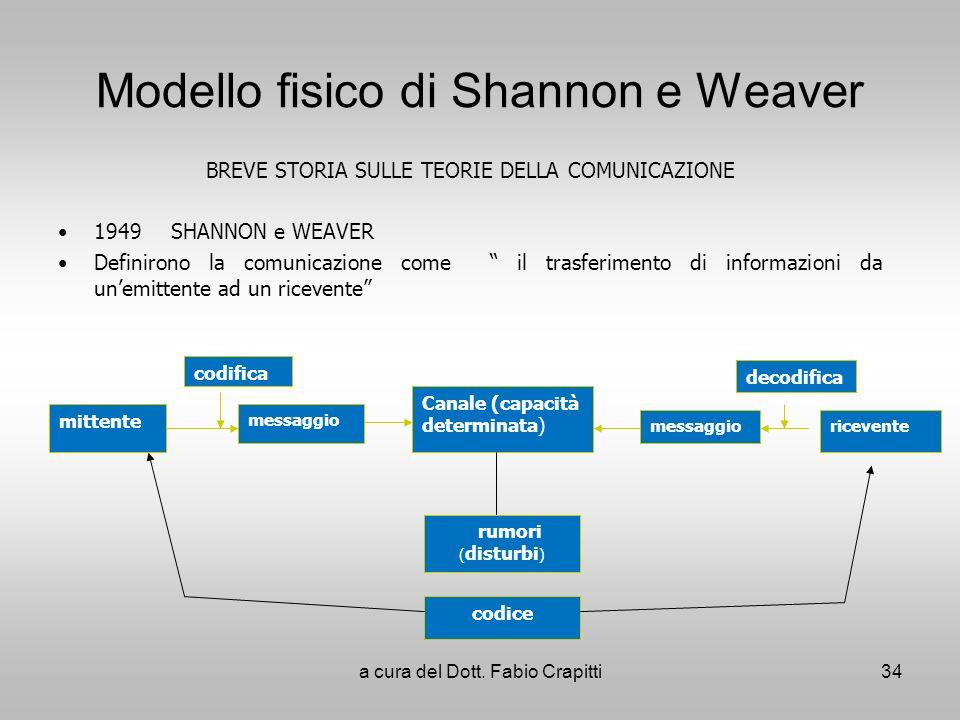 Modello fisico di Shannon e Weaver