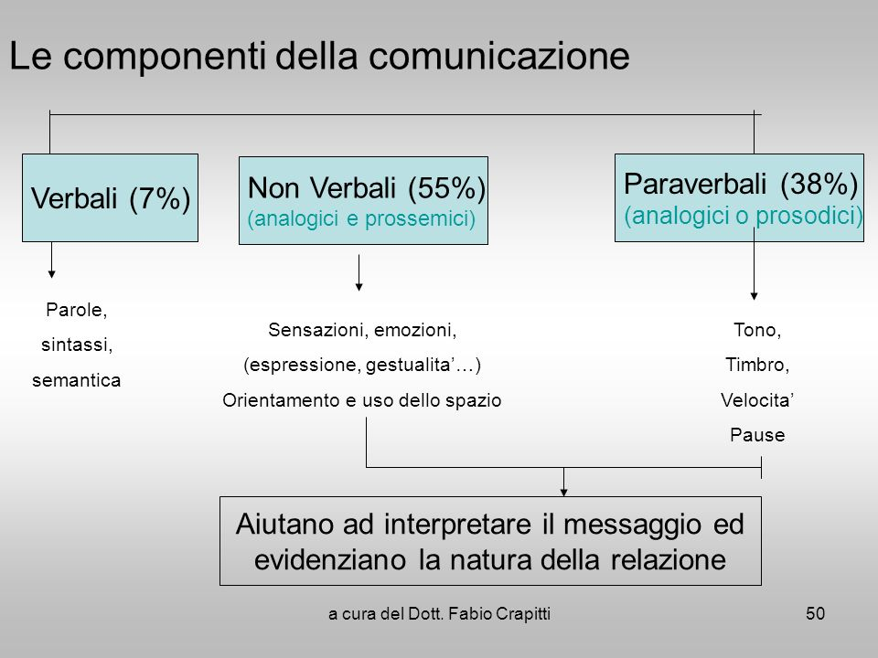 Le componenti della comunicazione