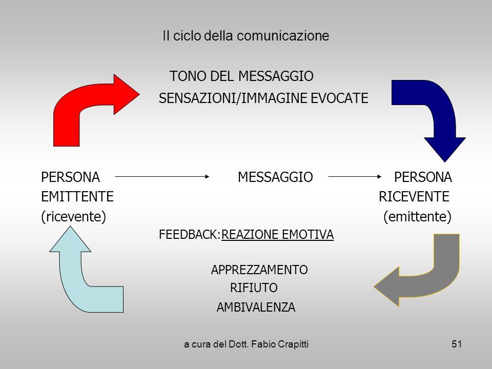 Il ciclo della comunicazione