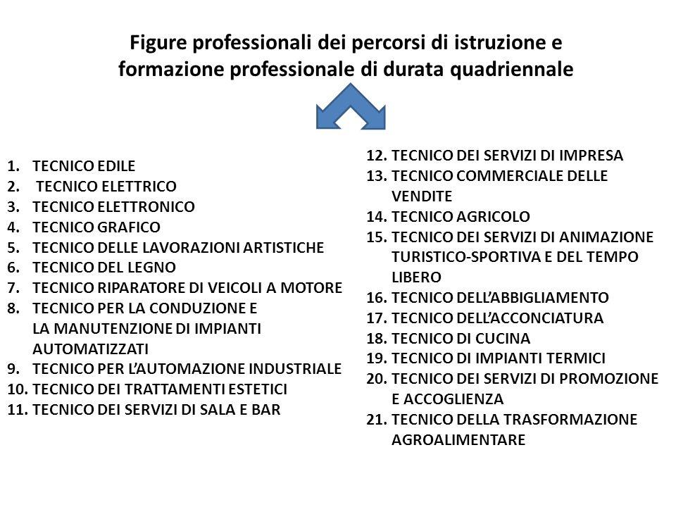Figure professionali dei percorsi di istruzione e formazione professionale di durata quadriennale