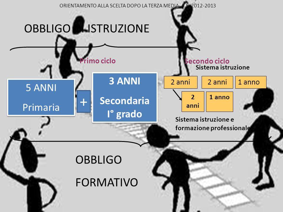 + OBBLIGO DI ISTRUZIONE OBBLIGO FORMATIVO 3 ANNI 5 ANNI