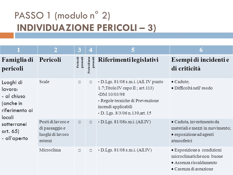 PASSO 1 (modulo n° 2) INDIVIDUAZIONE PERICOLI – 3)
