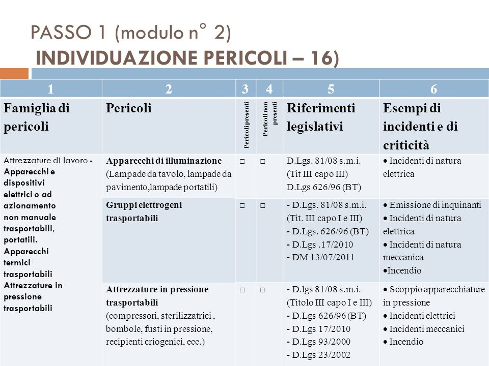 PASSO 1 (modulo n° 2) INDIVIDUAZIONE PERICOLI – 16)