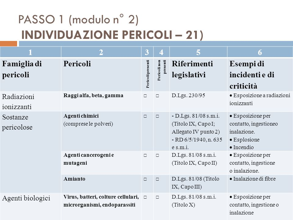 PASSO 1 (modulo n° 2) INDIVIDUAZIONE PERICOLI – 21)