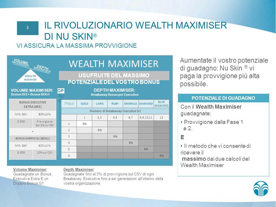 WEALTH MAXIMISER IL RIVOLUZIONARIO WEALTH MAXIMISER