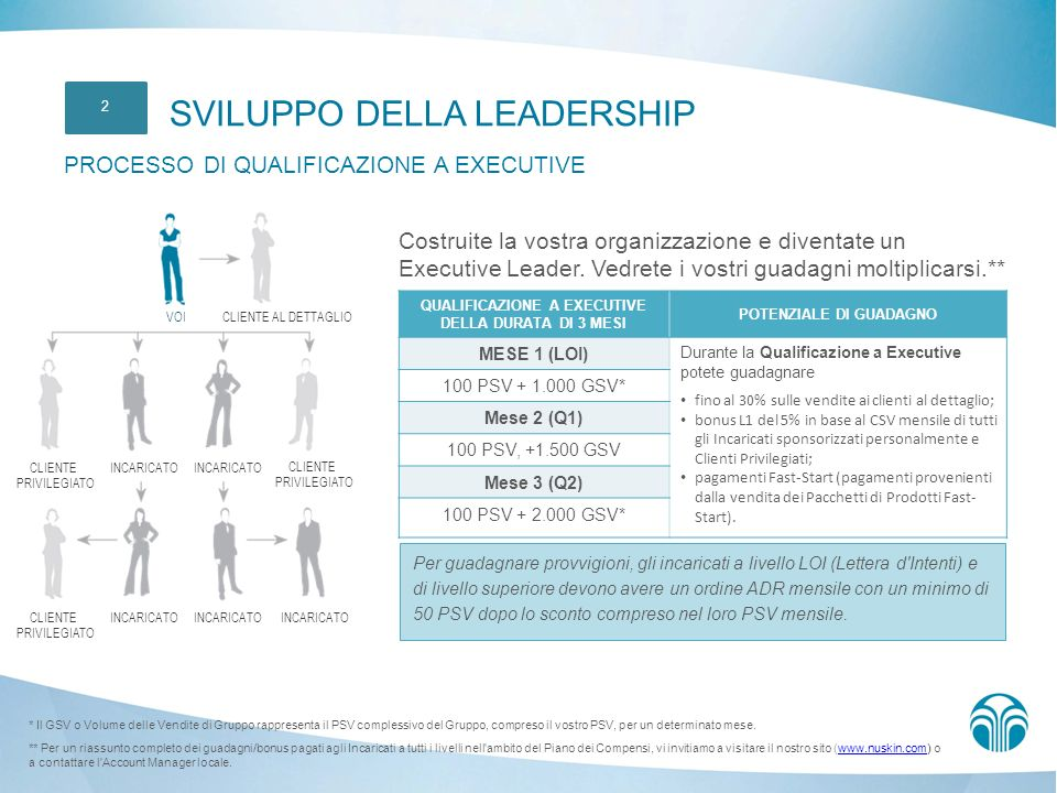SVILUPPO DELLA LEADERSHIP PROCESSO DI QUALIFICAZIONE A EXECUTIVE