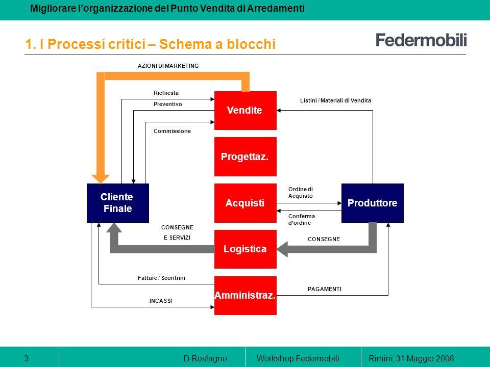 1. I Processi critici – Schema a blocchi