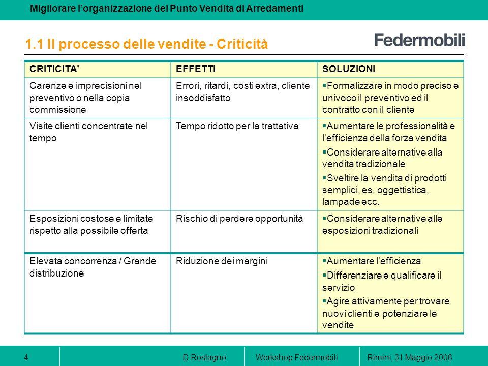 1.1 Il processo delle vendite - Criticità