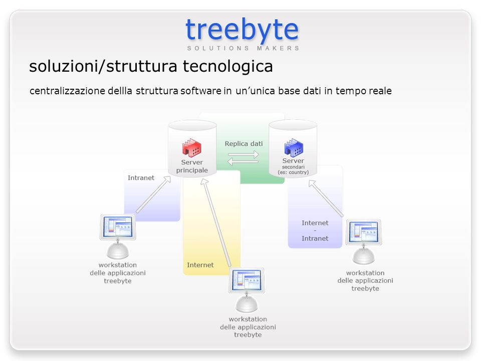 soluzioni/struttura tecnologica
