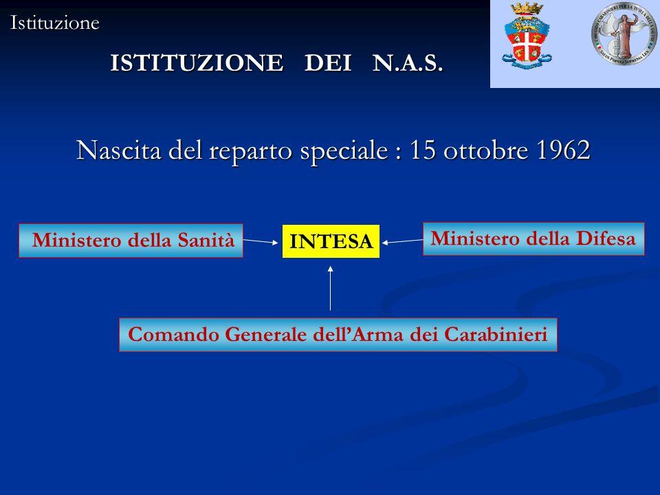Ministero della Difesa Comando Generale dell'Arma dei Carabinieri