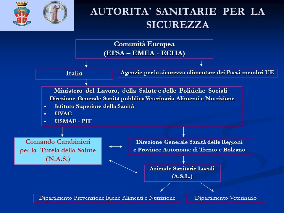 AUTORITA` SANITARIE PER LA SICUREZZA