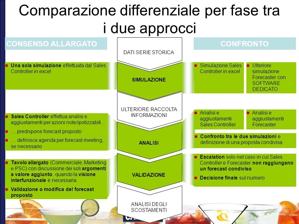 Comparazione differenziale per fase tra i due approcci