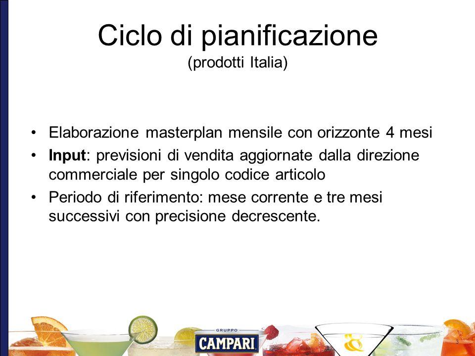 Ciclo di pianificazione (prodotti Italia)
