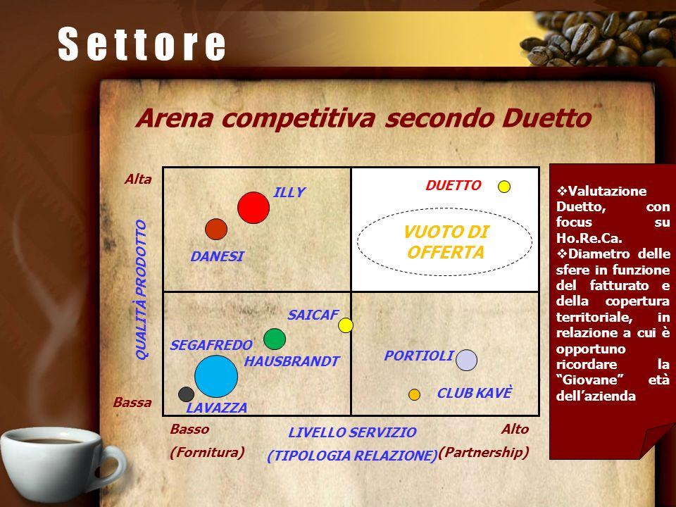 Arena competitiva secondo Duetto (TIPOLOGIA RELAZIONE)