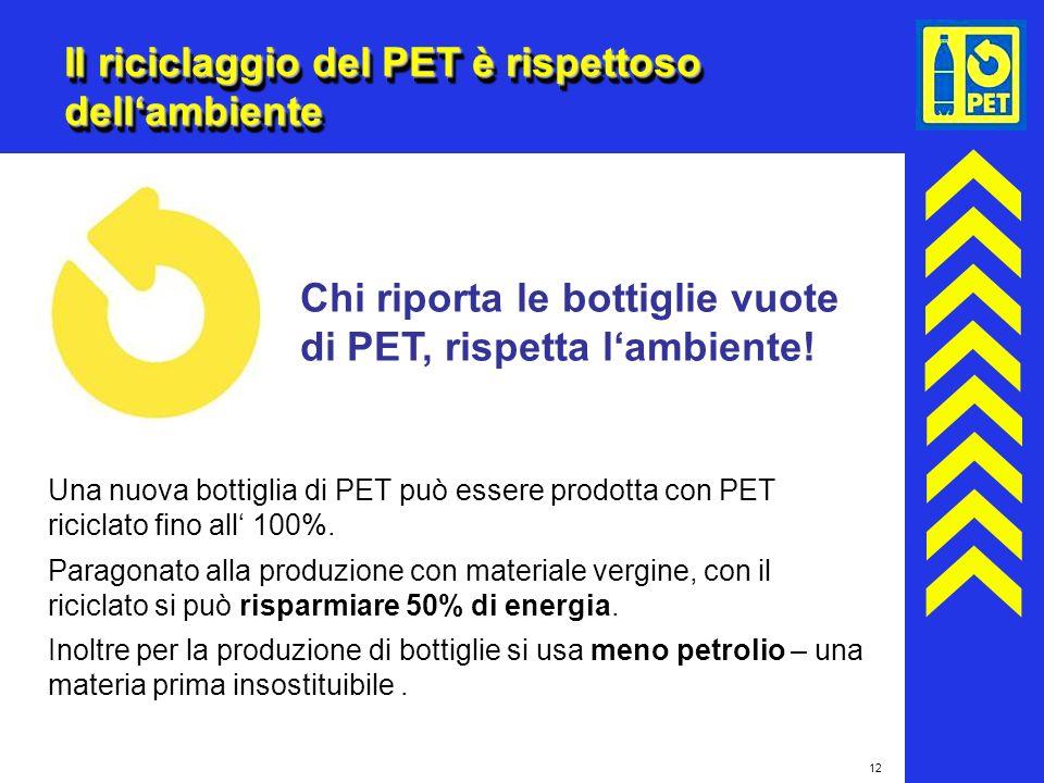 Il riciclaggio del PET è rispettoso dell'ambiente