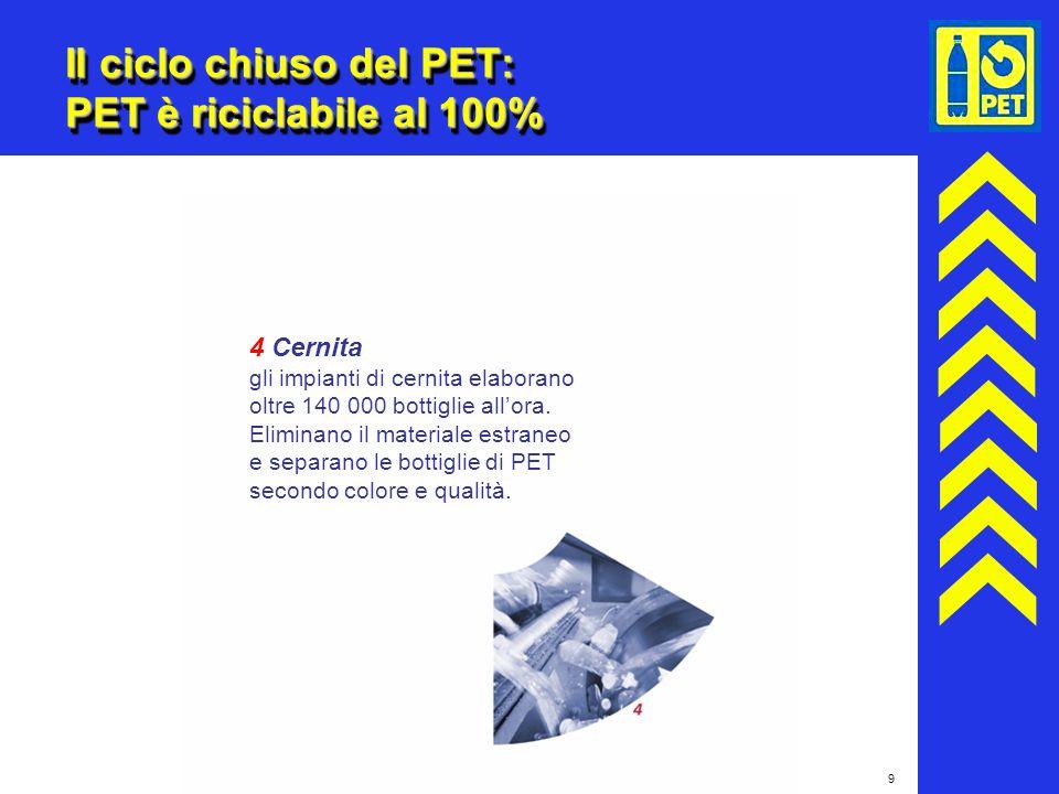 Il ciclo chiuso del PET: PET è riciclabile al 100%