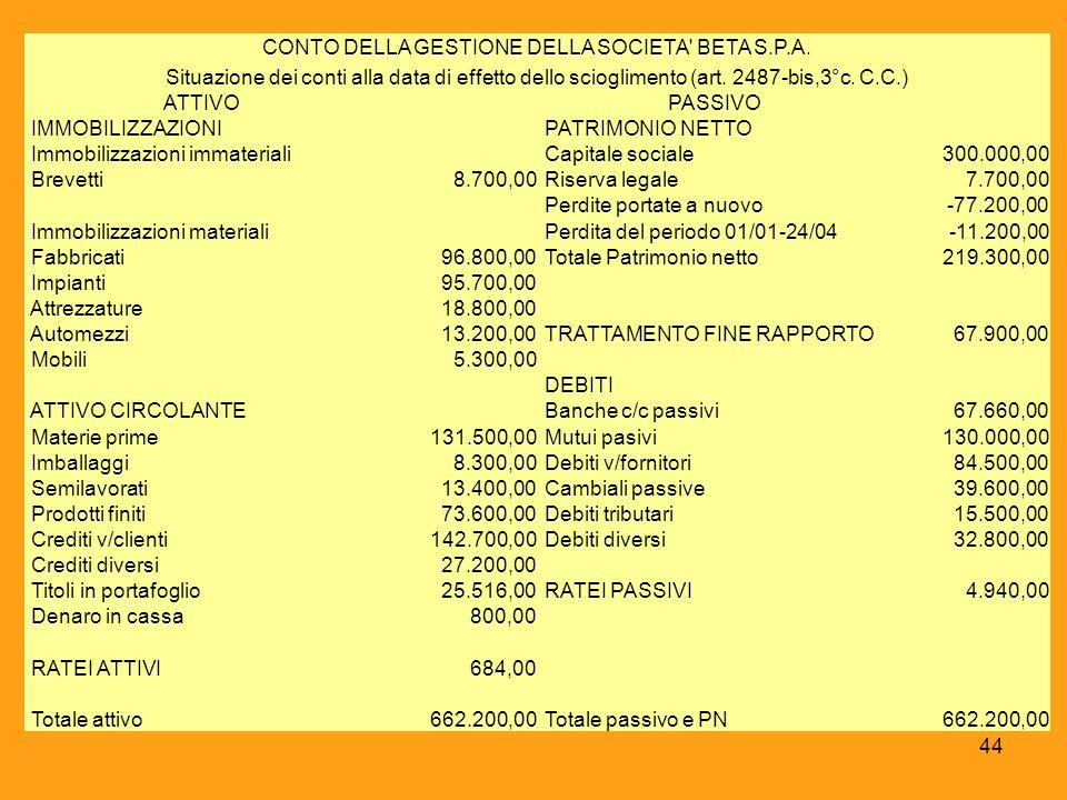 CONTO DELLA GESTIONE DELLA SOCIETA BETA S.P.A.