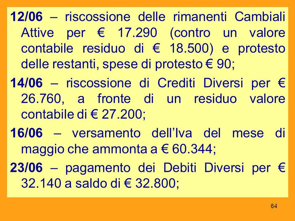 12/06 – riscossione delle rimanenti Cambiali Attive per € 17