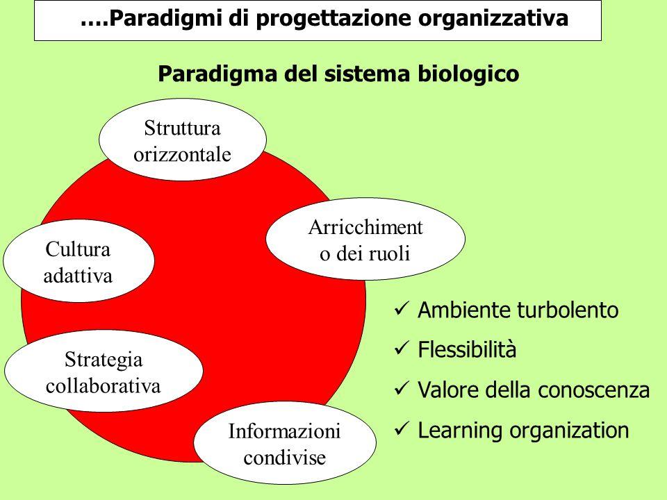 ….Paradigmi di progettazione organizzativa