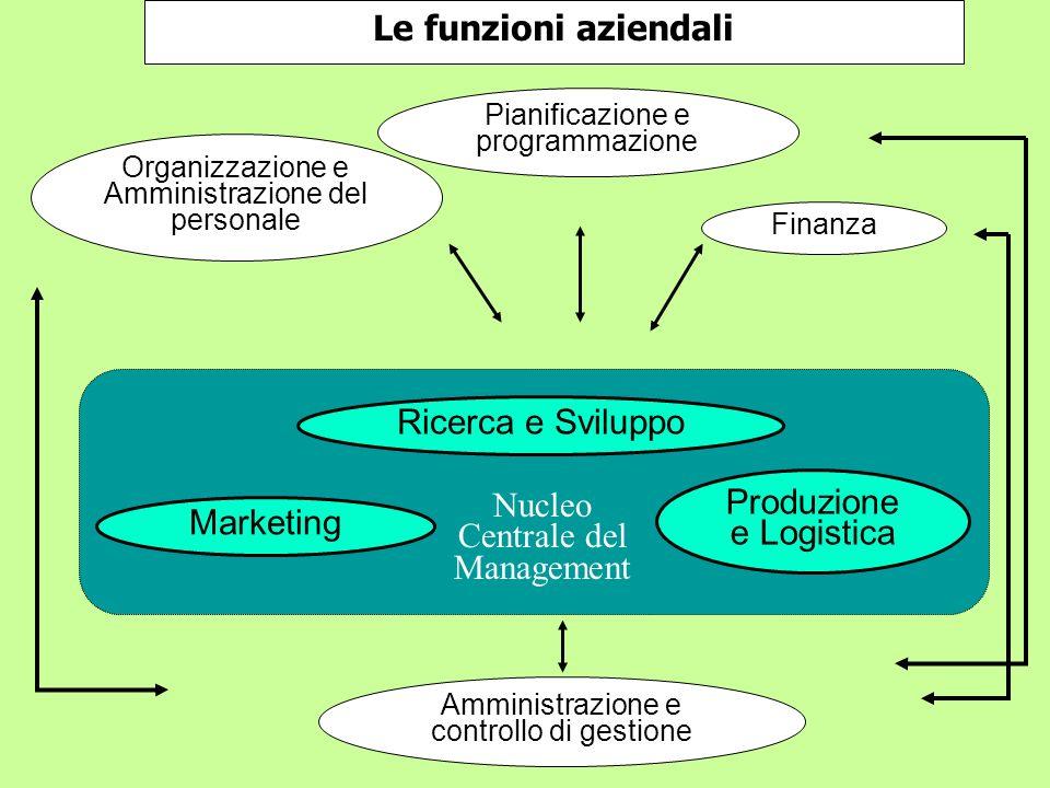 Produzione e Logistica Nucleo Centrale del Management