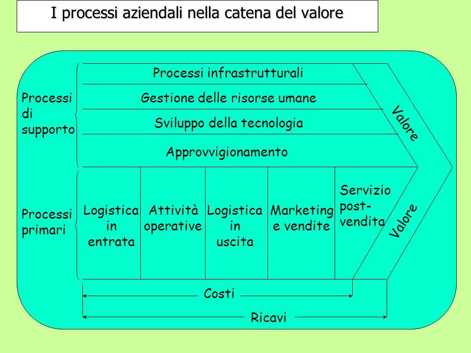 I processi aziendali nella catena del valore