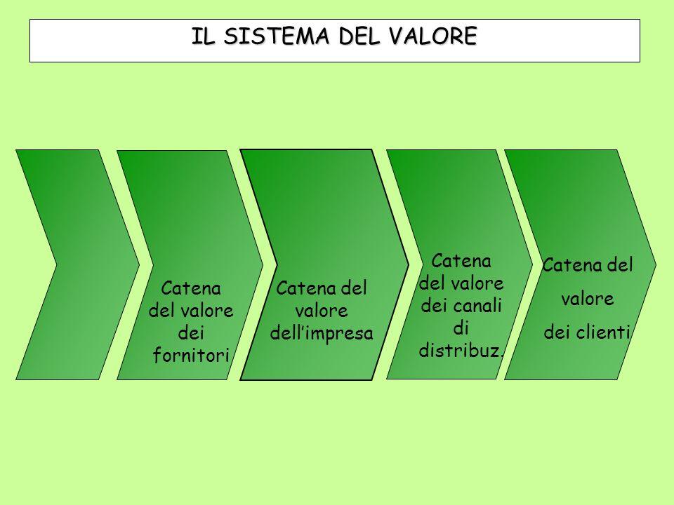 IL SISTEMA DEL VALORE Catena del valore dei canali di distribuz.