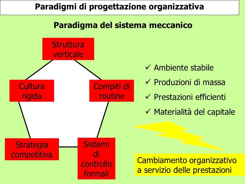 Paradigmi di progettazione organizzativa
