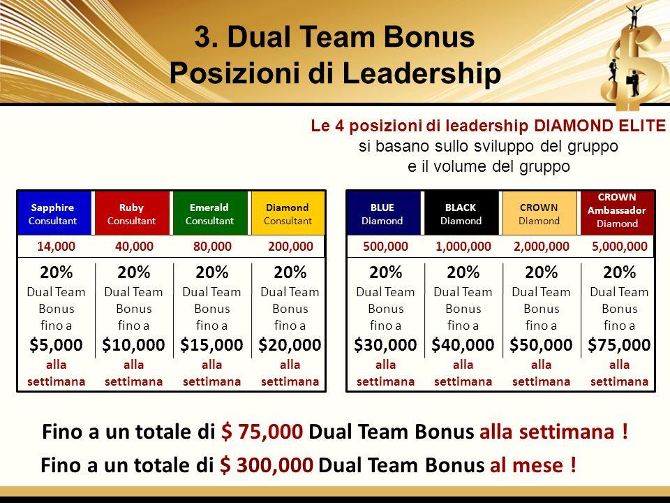 3. Dual Team Bonus Posizioni di Leadership