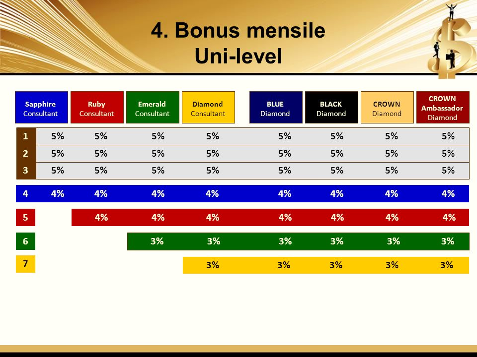 4. Bonus mensile Uni-level