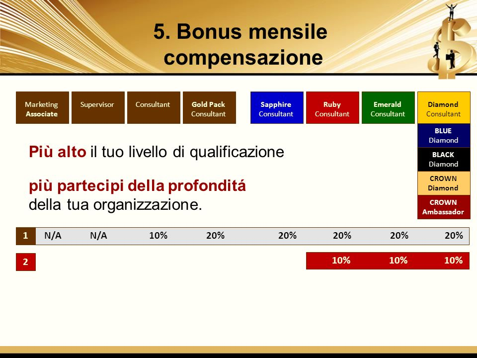 5. Bonus mensile compensazione