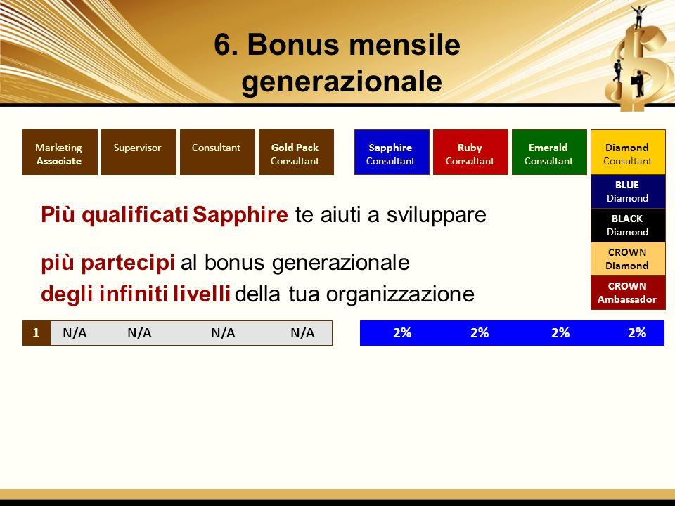 6. Bonus mensile generazionale