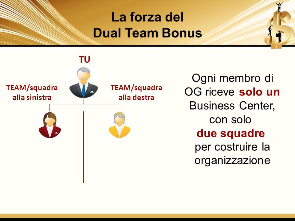 La forza del Dual Team Bonus