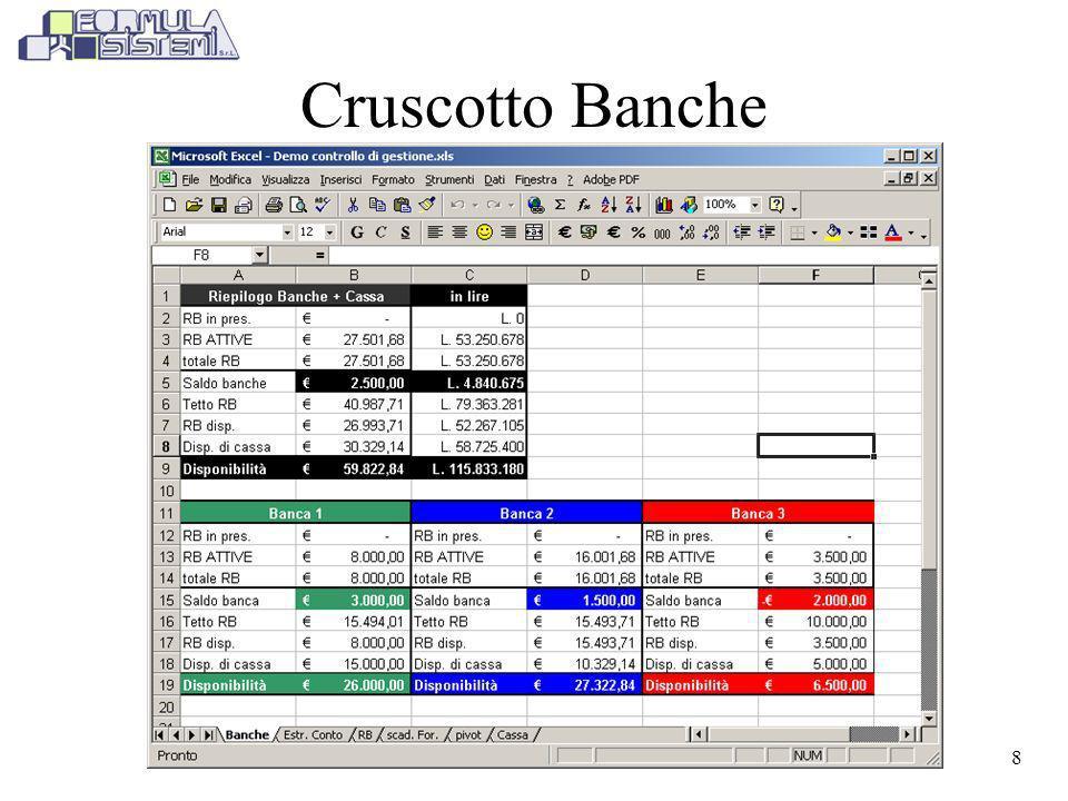Cruscotto Banche