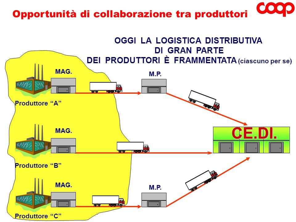 CE.DI. Opportunità di collaborazione tra produttori