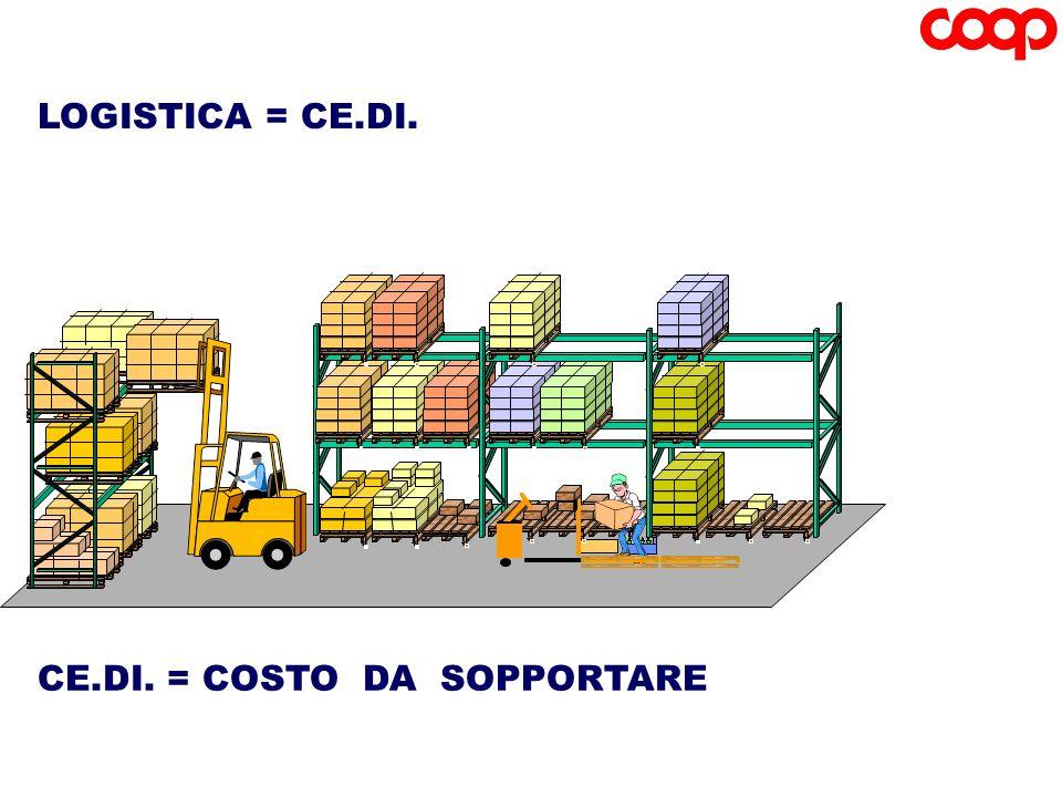 CE.DI. = COSTO DA SOPPORTARE