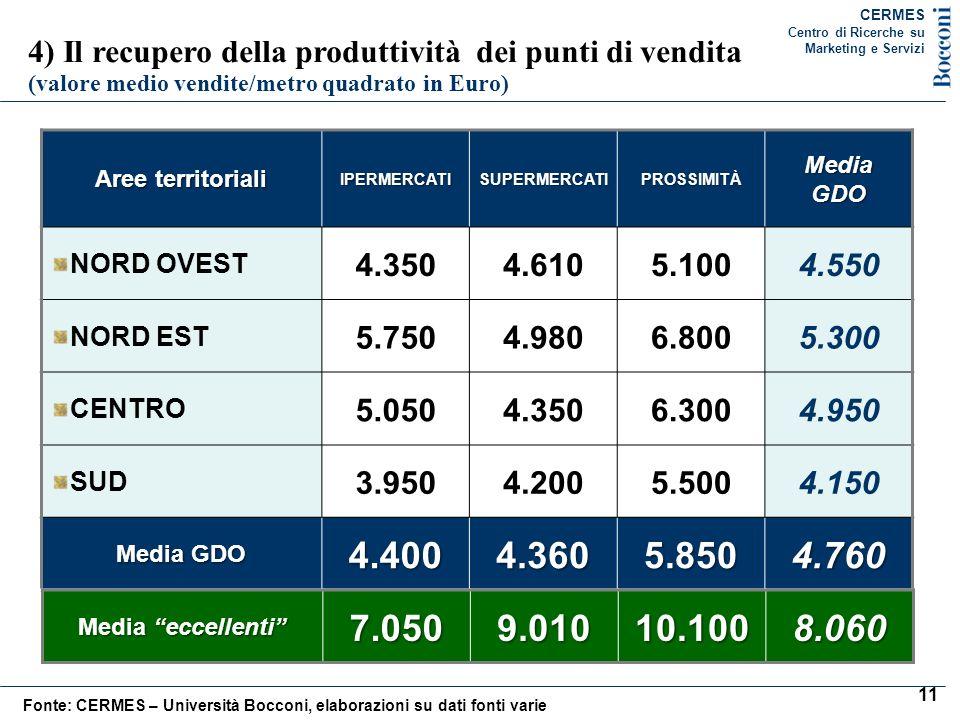CERMES Centro di Ricerche su. Marketing e Servizi. 4) Il recupero della produttività dei punti di vendita.